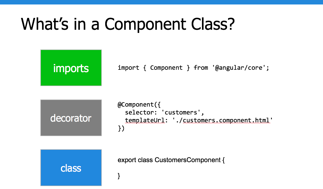 5 Key Benefits Of Angular And Typescript Code With Dan Blog There Are Lots Types Components Here A Few Really Useful Regardless What Component Youre Writing This Overall Structure Is Always Followed Sure Additional Things You Can Add Implement An