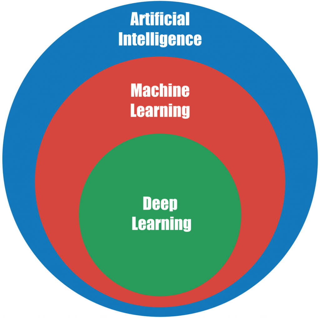 Getting Started with Machine Learning using TensorFlow and
